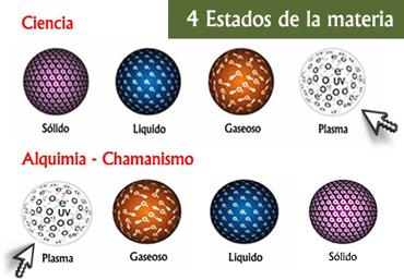 estados de la materia plasma